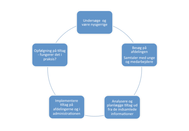 Kvalitetssikringens 5 hovedfaser